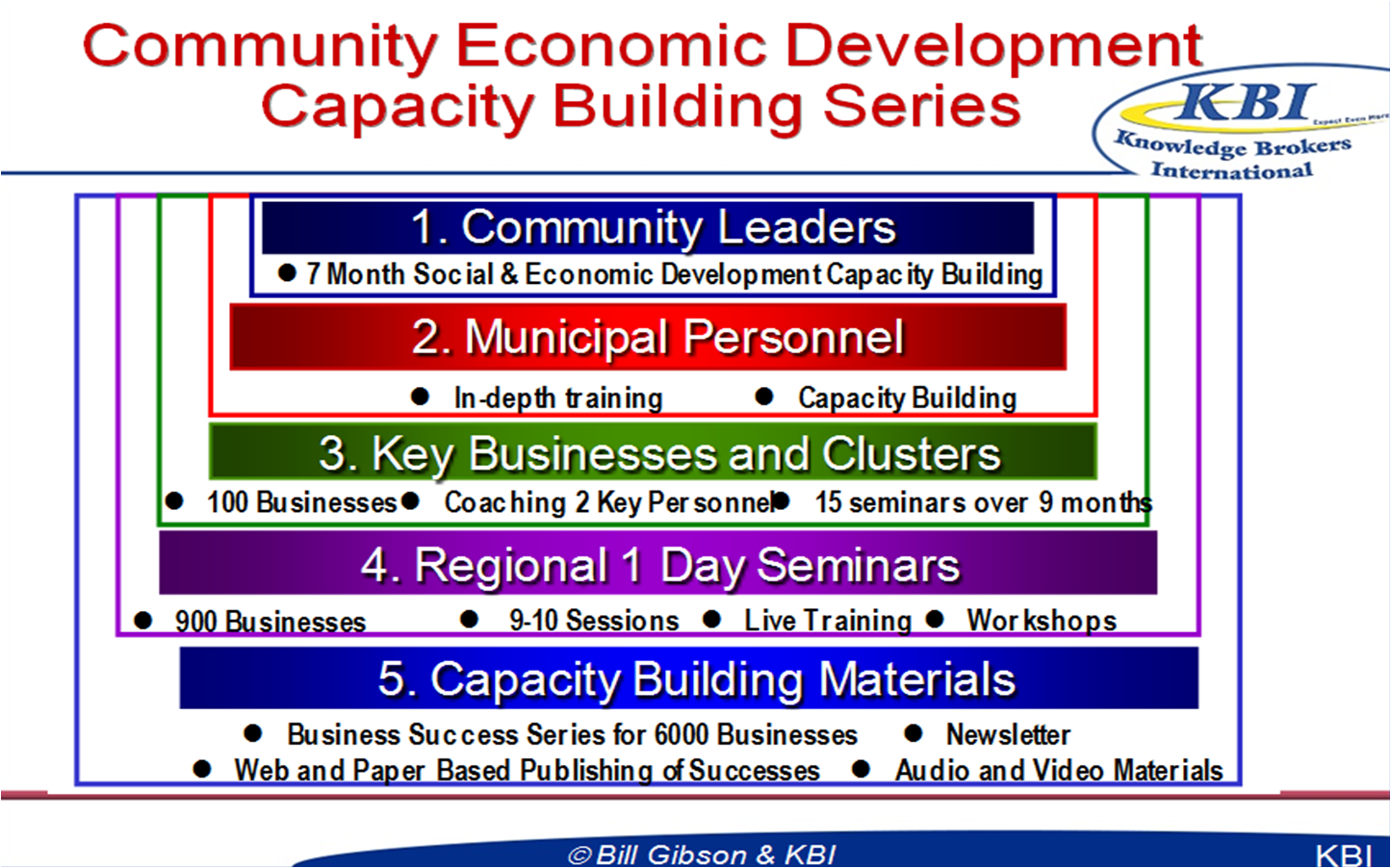 CommunityEconomicDevelopmentCapacityBuildingSeries « Sales